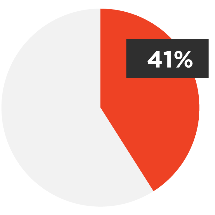 39% of Adults