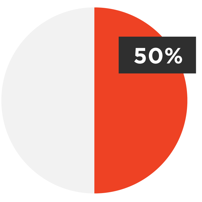 48% of Adults + Students