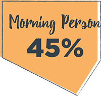 45% Morning Person