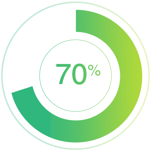 70% of the buyer's journey is complete before a buyer reaches out to sales
